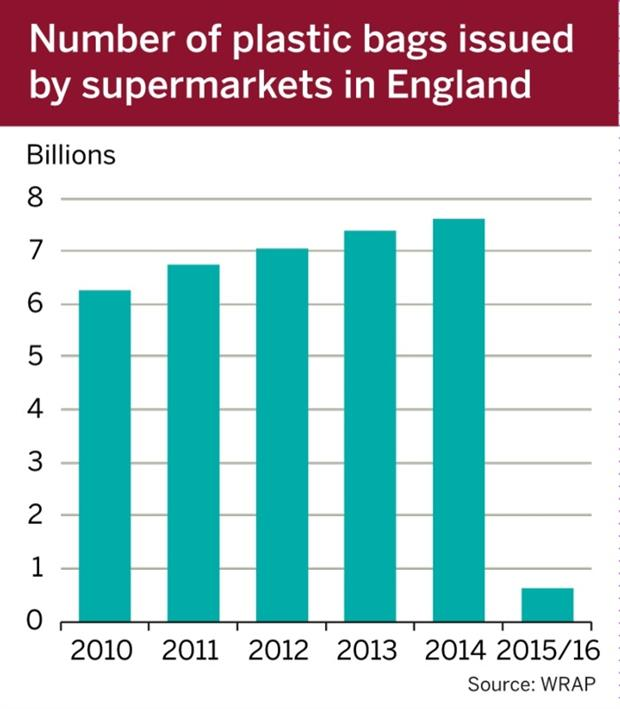 Figure: Number of plastic bags issued by supermarkets in England