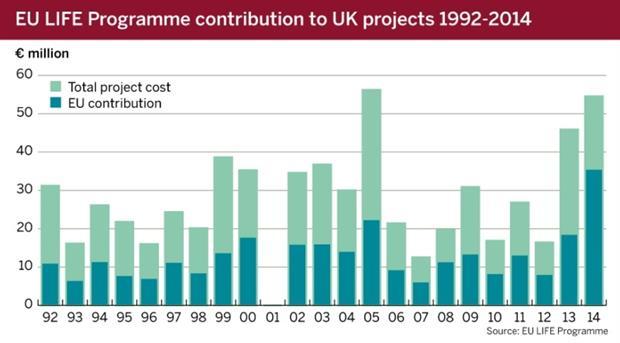 Figure 1: EU LIFE Programme contribution to UK projects, 1992-2014
