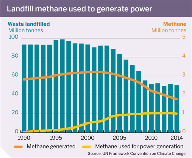 Figure 2: Landfill methane used to generate power