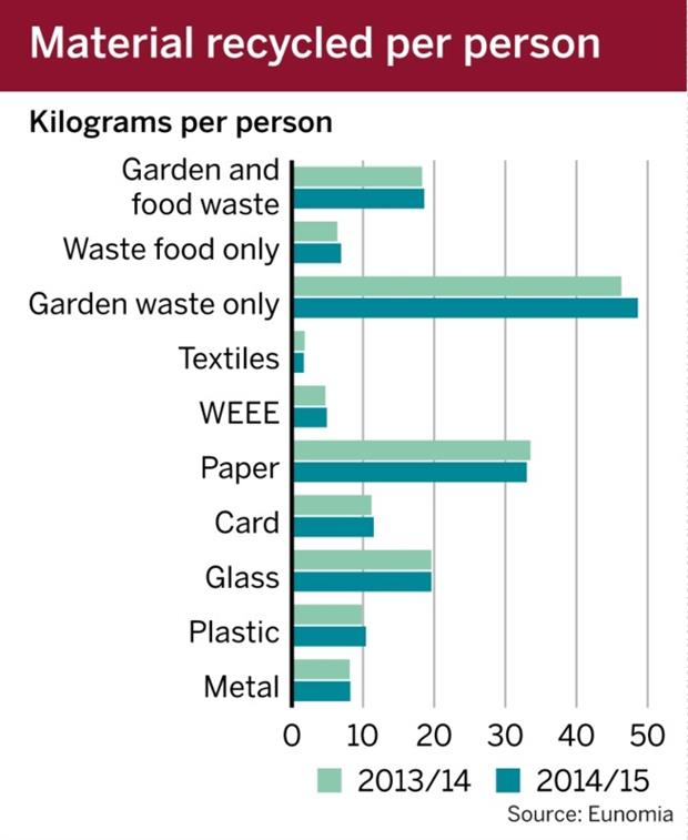 Figure: Material recycled per person