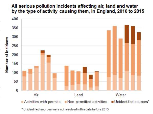 Serious pollution incidents fell significantly in 2015 but far from evenly (Credit: Environment Agency)