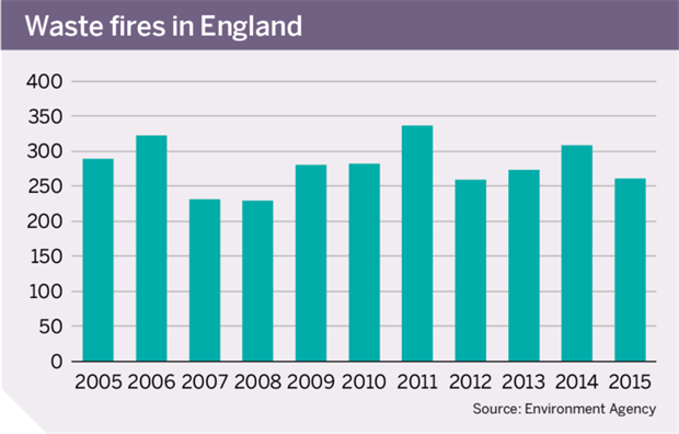 Graph: Waste fires in England