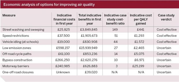 Cheap measures to improve air quality can have substantial economic benefits. Table: Eunomia and University of the West of England