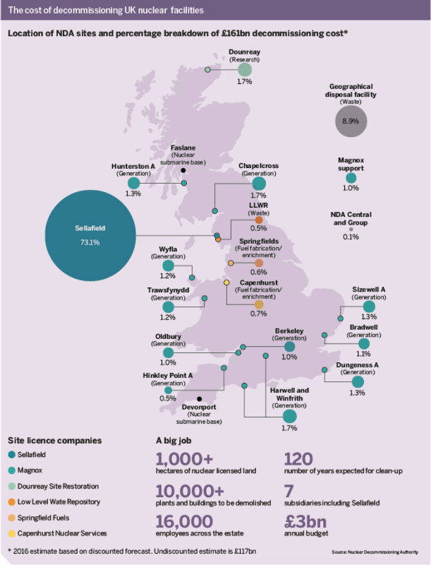Figure: The cost of decommissioning UK nuclear facilities