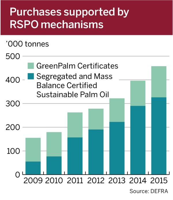 Sustainable palm oil consumption has increased substantially in recent years.