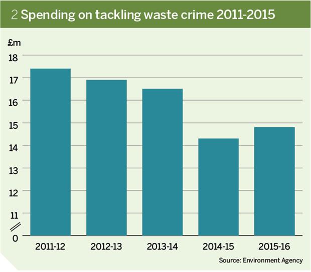Figure 2: Spending on tackling waste crime 2100-2015