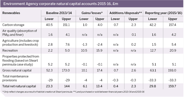 Table: Environment Agency corporate natural capital accounts 2015-16