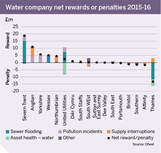 Figure: Water company net rewards or penalties 2015-16