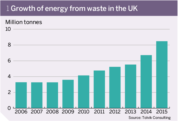 Figure 1: Growth of energy from waste in the UK