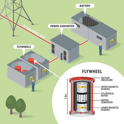 How the first flywheel connects to the grid