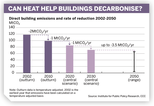 Figure: Can heat help buildings decarbonise?