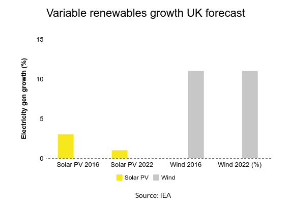 The IEA has predicted a huge increase in solar PV generation although wind will triumph in the UK
