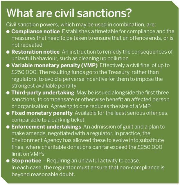 What are civil sanctions?