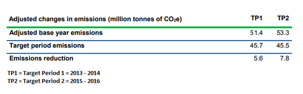 Overall emission savings of 7.8 million tonnes of CO2e were created. Source: Environment Agency