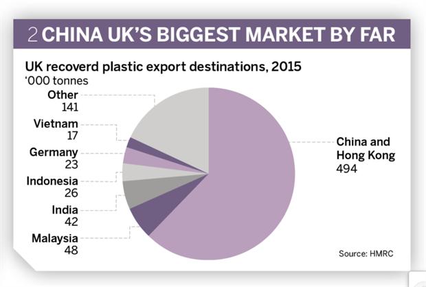 Figure 2: UK recovered plastic destinations, 2015