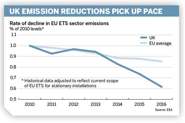 Figure: Rate of decline in EU ETS sector emissions