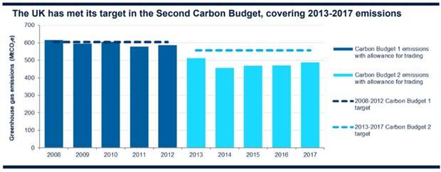 Greenhouse gas emissions, 2008-17