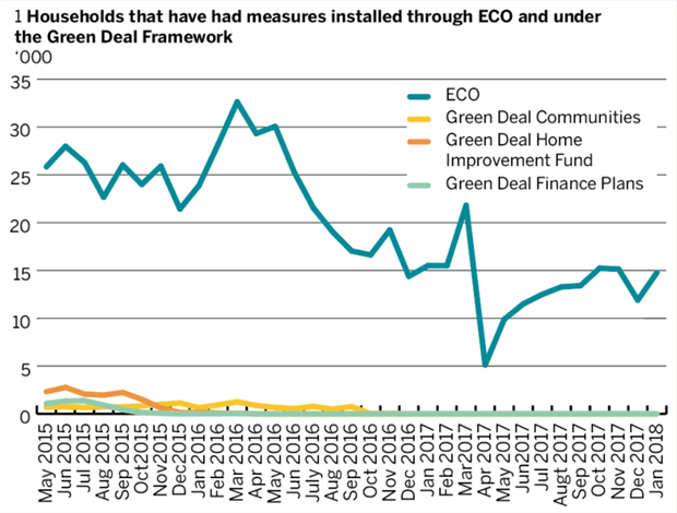 Figure 1: Households with energy efficiency measures installed