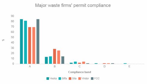 Waste permit compliance