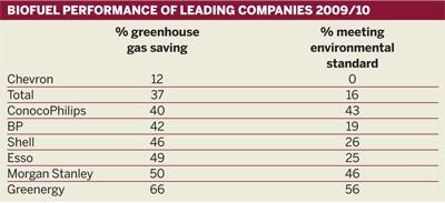Biofuel performance of leading companies 2009/10
