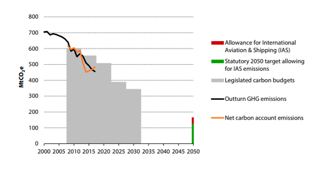 Graph from the CCC progress report on UK decarbonisation efforts