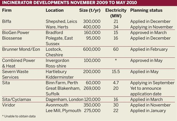 Table: Incinerator developments, November 2009 to May 2010