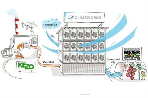 Image: Climeworks