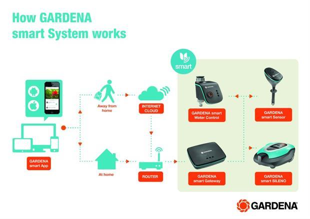 Gardena Introduces Smart Gardening App Horticulture Week