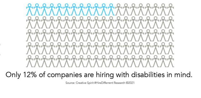 Agencies ramp up inclusion efforts for the disabled community