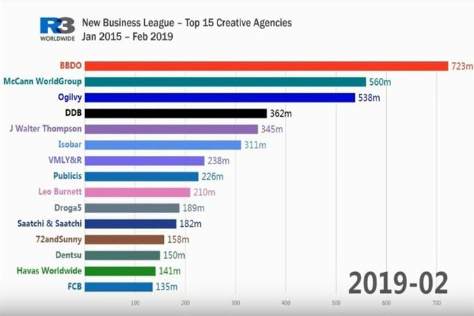 Timelapse shows top creative agencies battle it out over 4 years