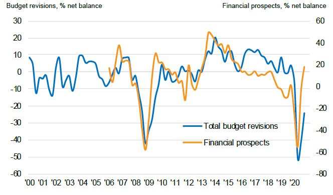 Q4: budgets saw a sharp decline