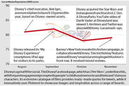 Brand Barometer: Social media performance of Disney