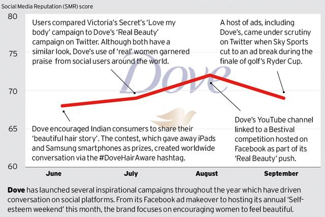 Brand Barometer: Social media performance of Dove