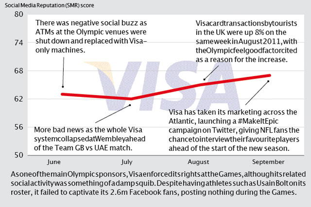 Brand Barometer: Social media performance of Visa