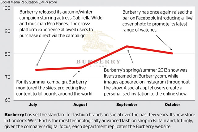 Brand Barometer: Social media performance of Burberry