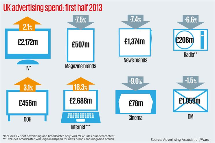 *Newsbrands figure includes national and regional titles - split out, national titles dropped 6.1 per cent to £767m