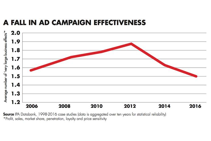 Short-term ad strategies harming effectiveness