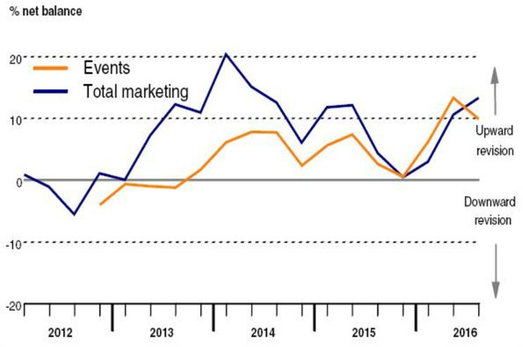 Bellwether Q3 2016: event marketing budgets on the rise