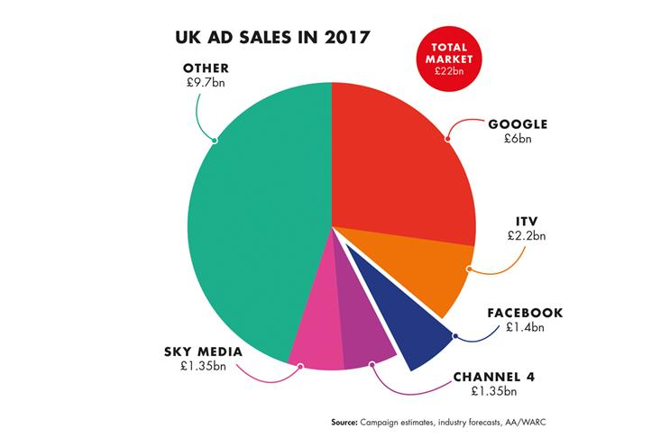 Facebook ad sales to overtake Channel 4 and Sky in the UK