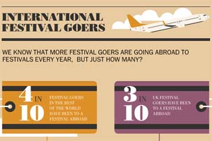 Festicket's research highlights differences between UK and international festival goers