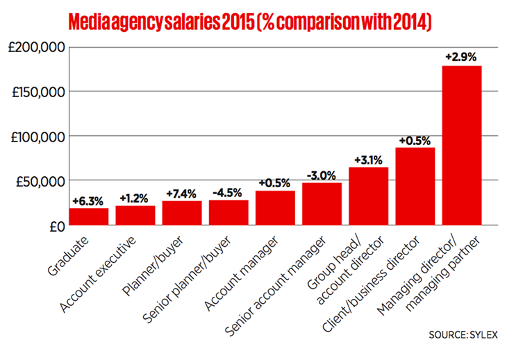 Grads better off as salaries increase at media agencies