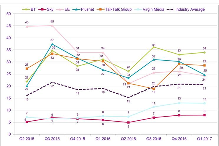 BT is the most complained-about broadband provider