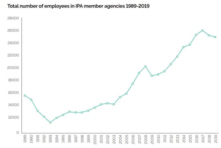 IPA Agency Census: staff numbers fell in 2019