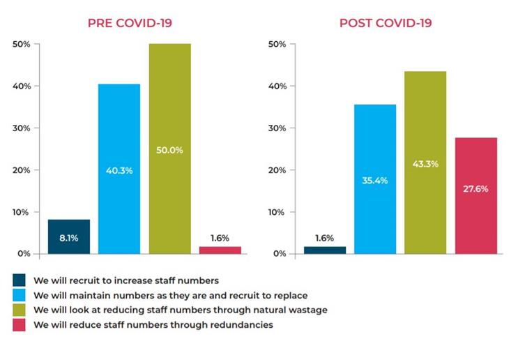 Moore Kingston Smith: asked respondents about their plans on staff