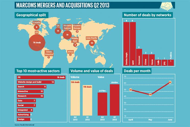 Publicis Omnicom: A look at the deals that flew under the radar