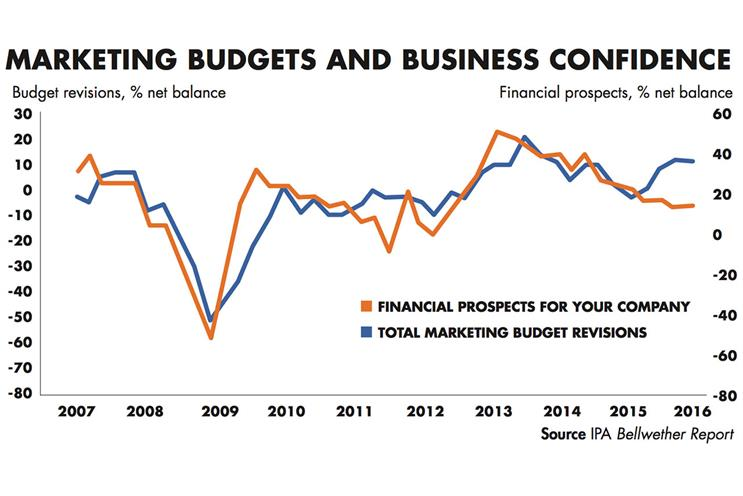 Brexit fears hurting business confidence