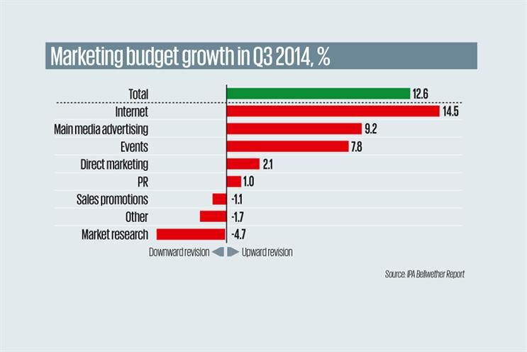 Q3 budgets show sustained growth