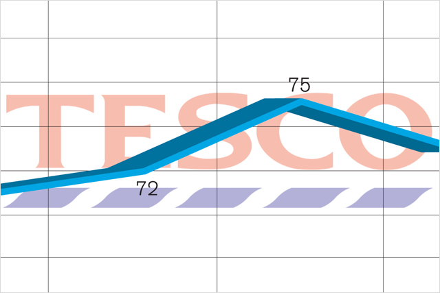 Social Tracker: Tesco