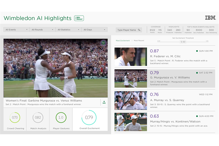 The Watson-powered Wimbledon dashboard