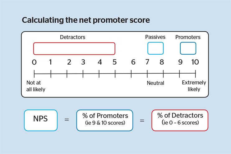 calculating the net promoter score